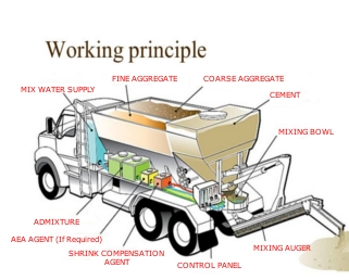Omega_Concrete_Mixers_Working_Principle